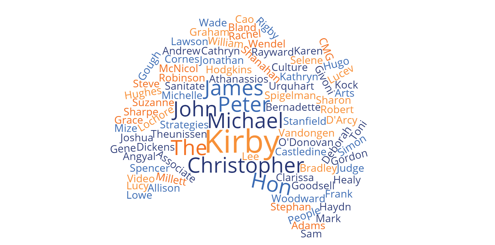 LawCPD Authors Word Cloud